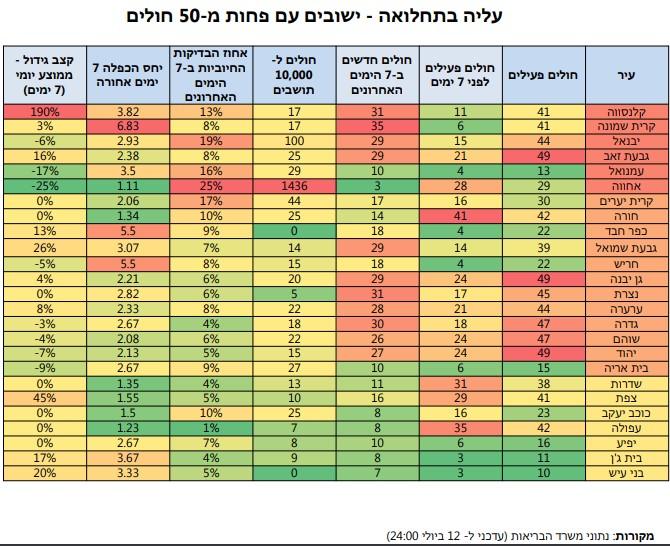 נתונים חולה קורונה בגבעת שמואל